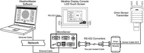 Weather MicroServer RS-422 Diagram
