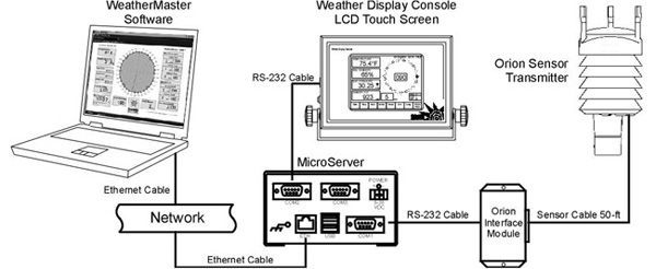 Weather MicroServer standard configuration
