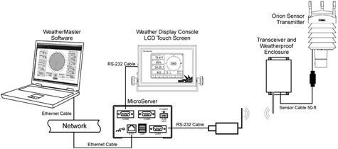 Weather MicroServer wireless diagram