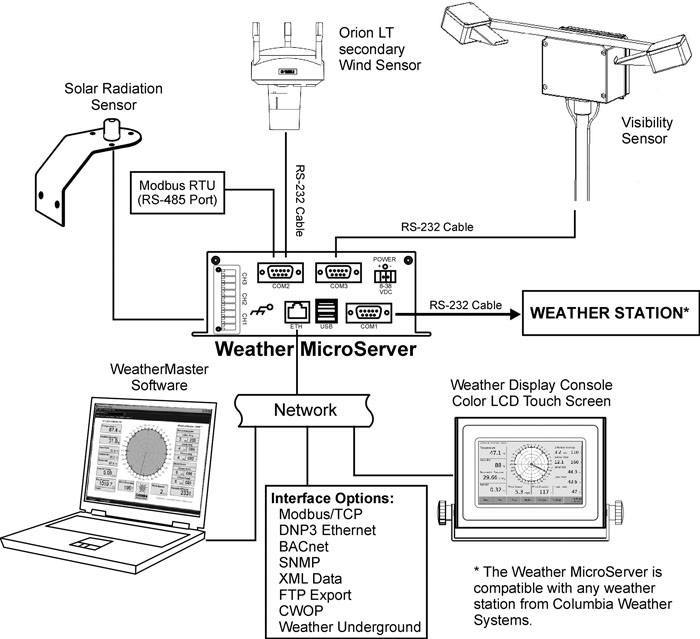 Weather MicroServer System Diagram