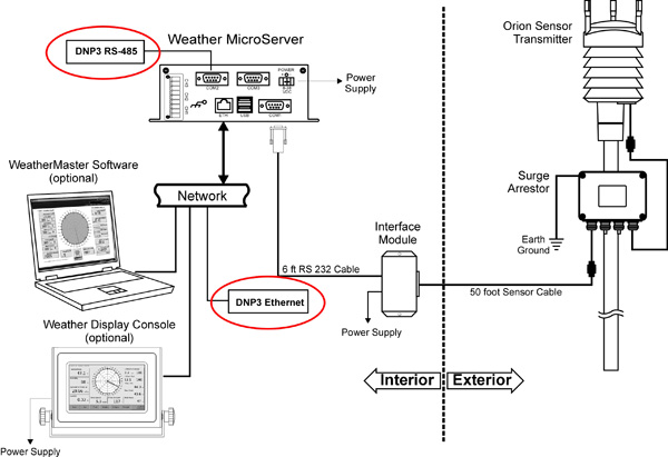 Utilities Interfacing To Cws Weather Stations With Dnp3 Protocol