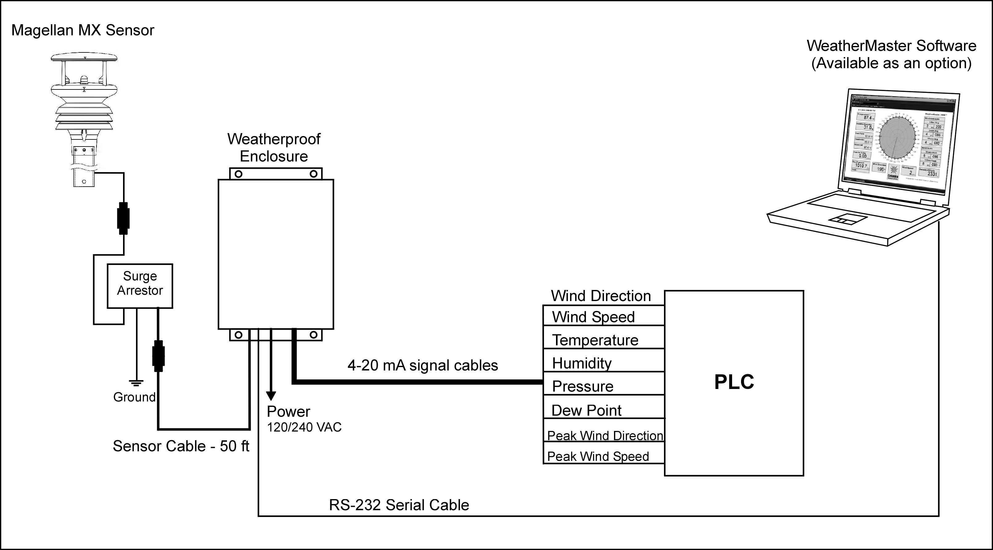 Magellan Mx 420 Plc Weather Station Columbia Systems Charger Circuit Diagram As Well On Gps Diagrams