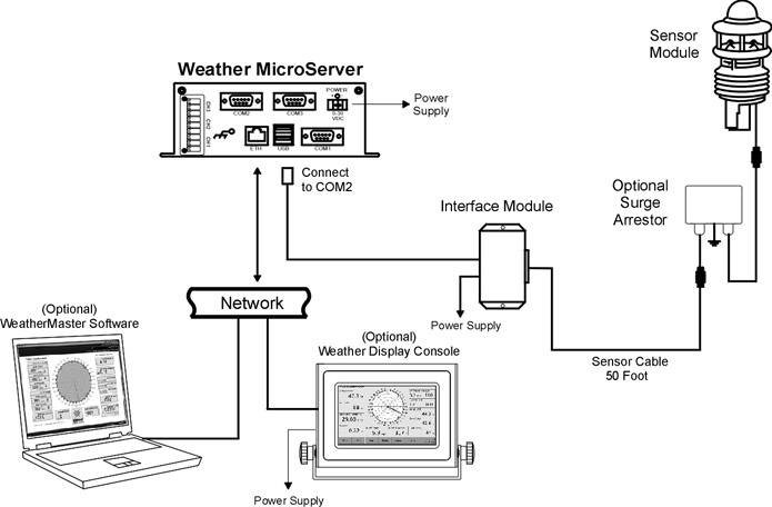 Pulsar™ Weather Station | Columbia Weather Systems