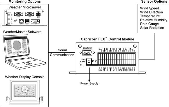 Capricorn FLX Weather Monitoring System Diagram